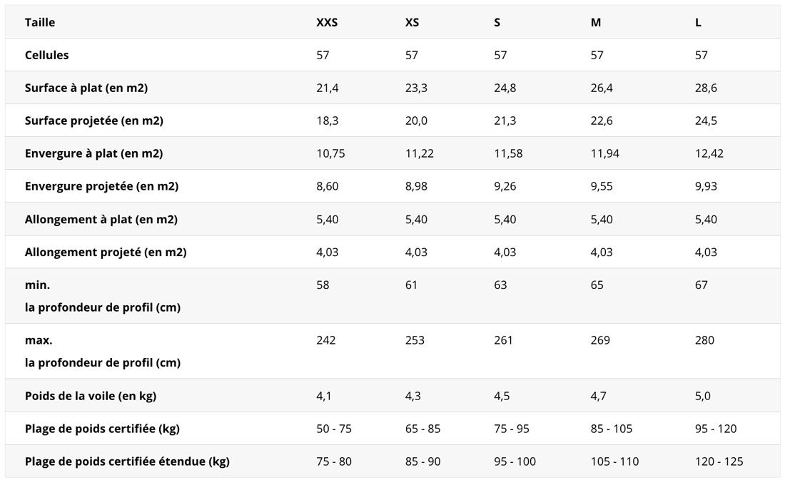 Skywalk Arak - données techniques