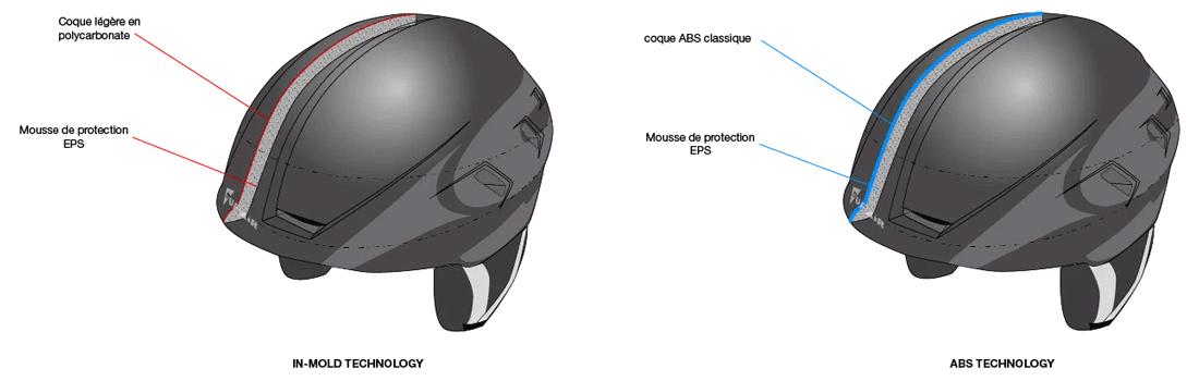Casque Supair Pilot - technologie In-Mold